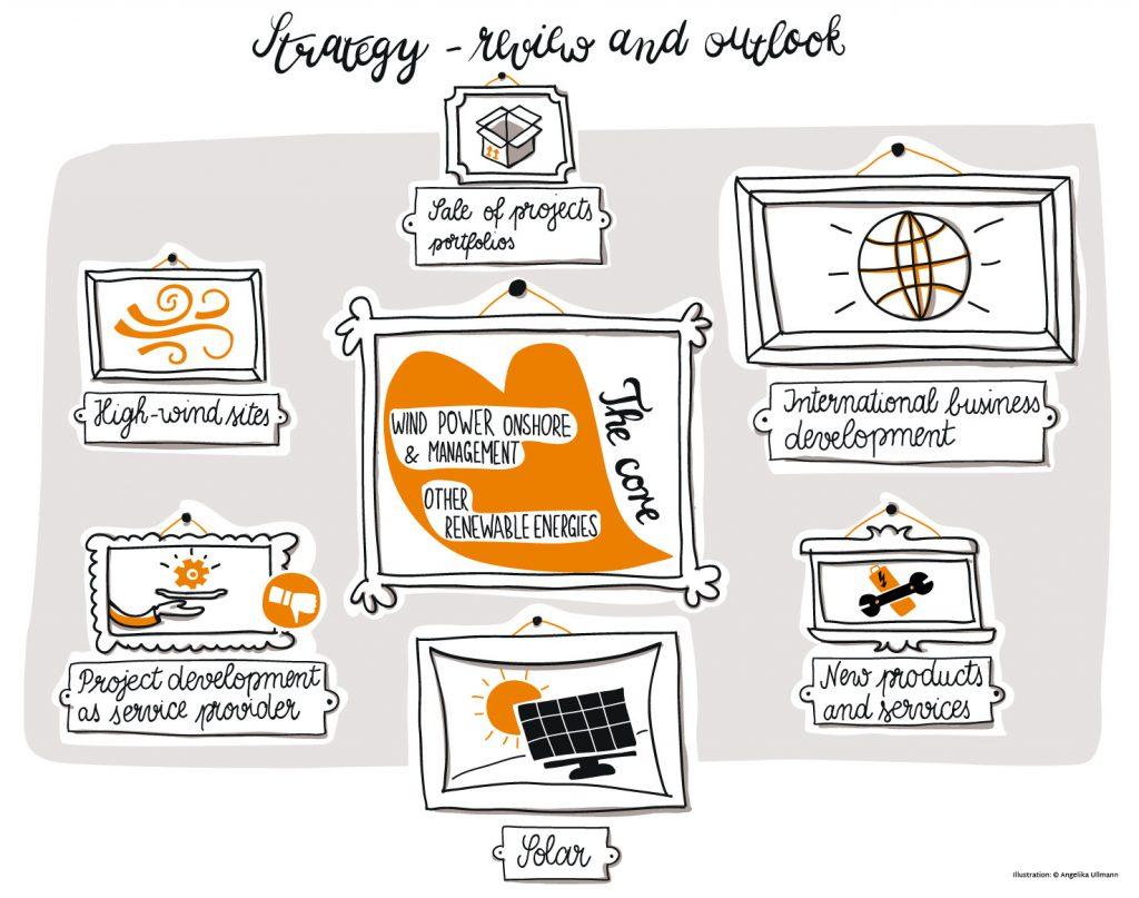 ullmann-ABO-Wind-Visualisierung-Strategy